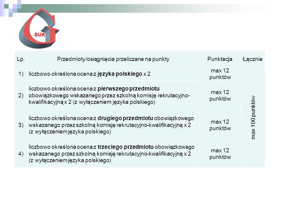 Lp.Przedmioty/osiągnięcia przeliczane na punktyPunktacjaŁącznie 1)liczbowo określona ocena z języka polskiego x 2 max 12 punktów max 100 punktów 2) liczbowo określona ocena z pierwszego przedmiotu obowiązkowego wskazanego przez szkolną komisję rekrutacyjno- kwalifikacyjną x 2 (z wyłączeniem języka polskiego) max 12 punktów 3) liczbowo określona ocena z drugiego przedmiotu obowiązkowego wskazanego przez szkolną komisję rekrutacyjno-kwalifikacyjną x 2 (z wyłączeniem języka polskiego) max 12 punktów 4) liczbowo określona ocena z trzeciego przedmiotu obowiązkowego wskazanego przez szkolną komisję rekrutacyjno-kwalifikacyjną x 2 (z wyłączeniem języka polskiego) max 12 punktów