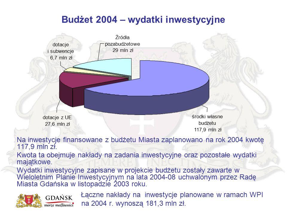 Budżet 2004 – wydatki inwestycyjne Na inwestycje finansowane z budżetu Miasta zaplanowano na rok 2004 kwotę 117,9 mln zł. Kwota ta obejmuje nakłady na