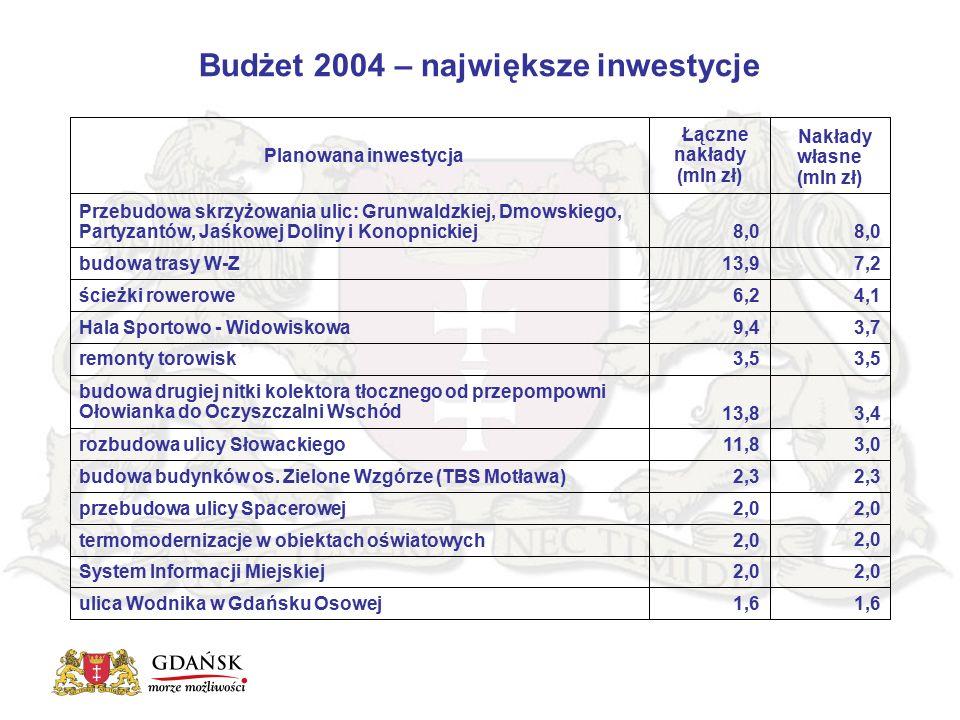Budżet 2004 – największe inwestycje Nakłady własne (mln zł) Łączne nakłady (mln zł) Planowana inwestycja 1,6 ulica Wodnika w Gdańsku Osowej 2,0 System