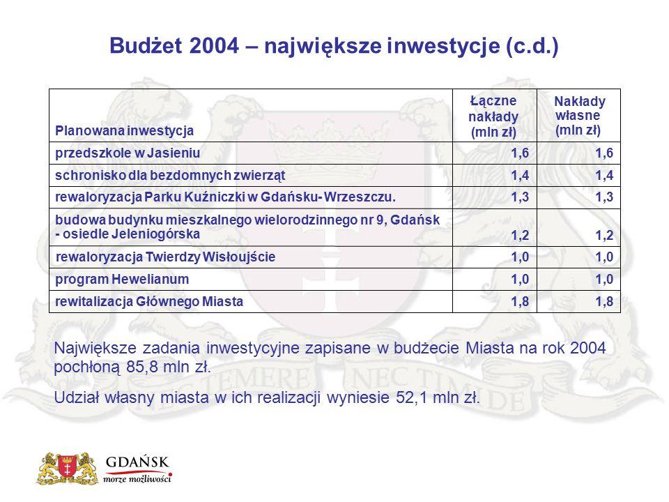 Budżet 2004 – największe inwestycje (c.d.) Nakłady własne (mln zł) Planowana inwestycja 1,8 rewitalizacja Głównego Miasta 1,0 program Hewelianum 1,0 rewaloryzacja Twierdzy Wisłoujście 1,2 budowa budynku mieszkalnego wielorodzinnego nr 9, Gdańsk - osiedle Jeleniogórska 1,3 rewaloryzacja Parku Kuźniczki w Gdańsku- Wrzeszczu.