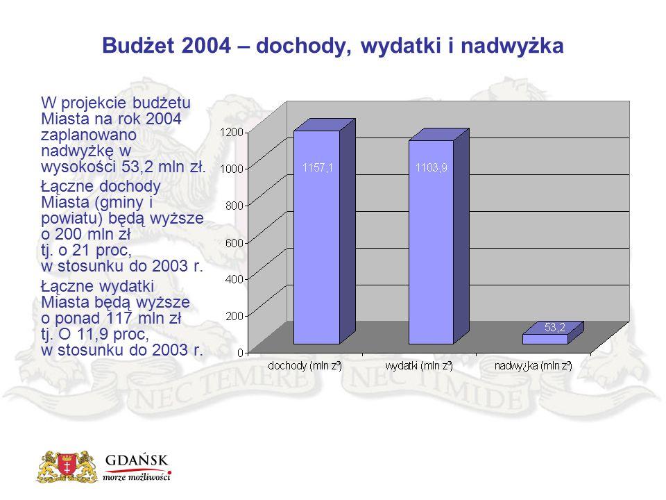 Budżet 2004 – dochody, wydatki i nadwyżka W projekcie budżetu Miasta na rok 2004 zaplanowano nadwyżkę w wysokości 53,2 mln zł. Łączne dochody Miasta (