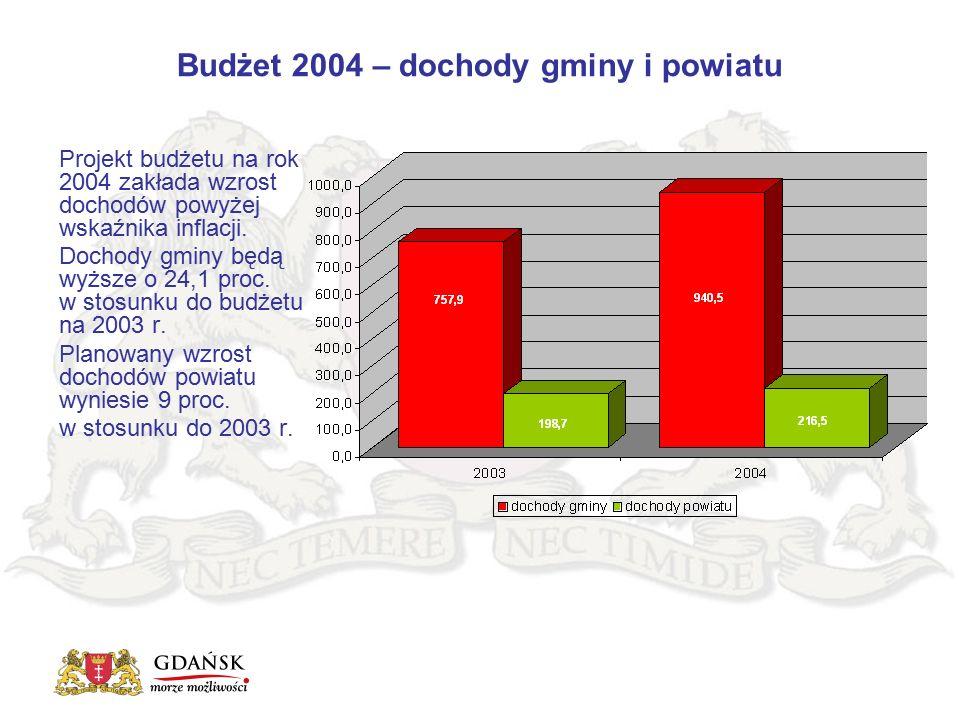 Budżet 2004 – dochody gminy i powiatu Projekt budżetu na rok 2004 zakłada wzrost dochodów powyżej wskaźnika inflacji. Dochody gminy będą wyższe o 24,1