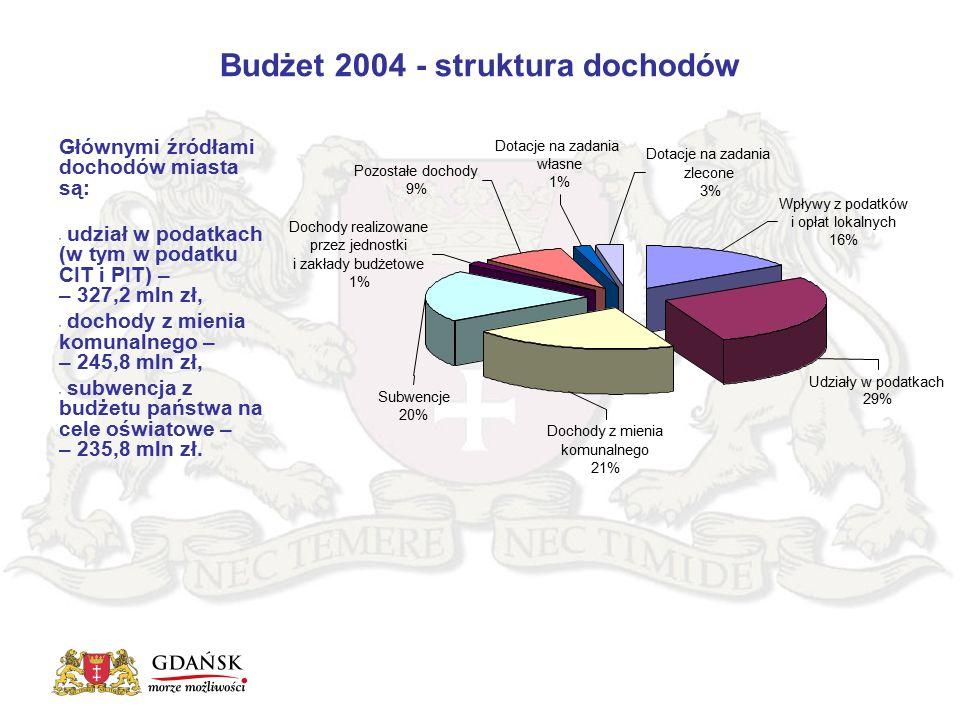 Budżet 2004 - struktura dochodów Głównymi źródłami dochodów miasta są: udział w podatkach (w tym w podatku CIT i PIT) – – 327,2 mln zł, dochody z mienia komunalnego – – 245,8 mln zł, subwencja z budżetu państwa na cele oświatowe – – 235,8 mln zł.