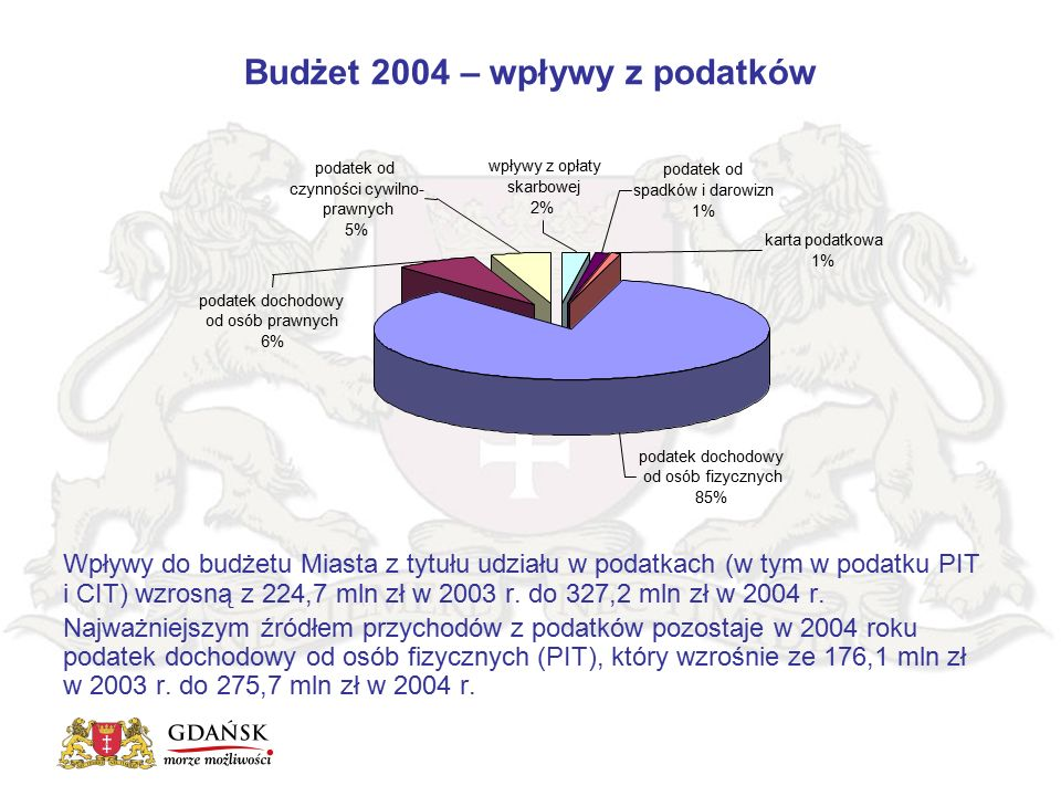 Budżet 2004 – wpływy z podatków Wpływy do budżetu Miasta z tytułu udziału w podatkach (w tym w podatku PIT i CIT) wzrosną z 224,7 mln zł w 2003 r. do