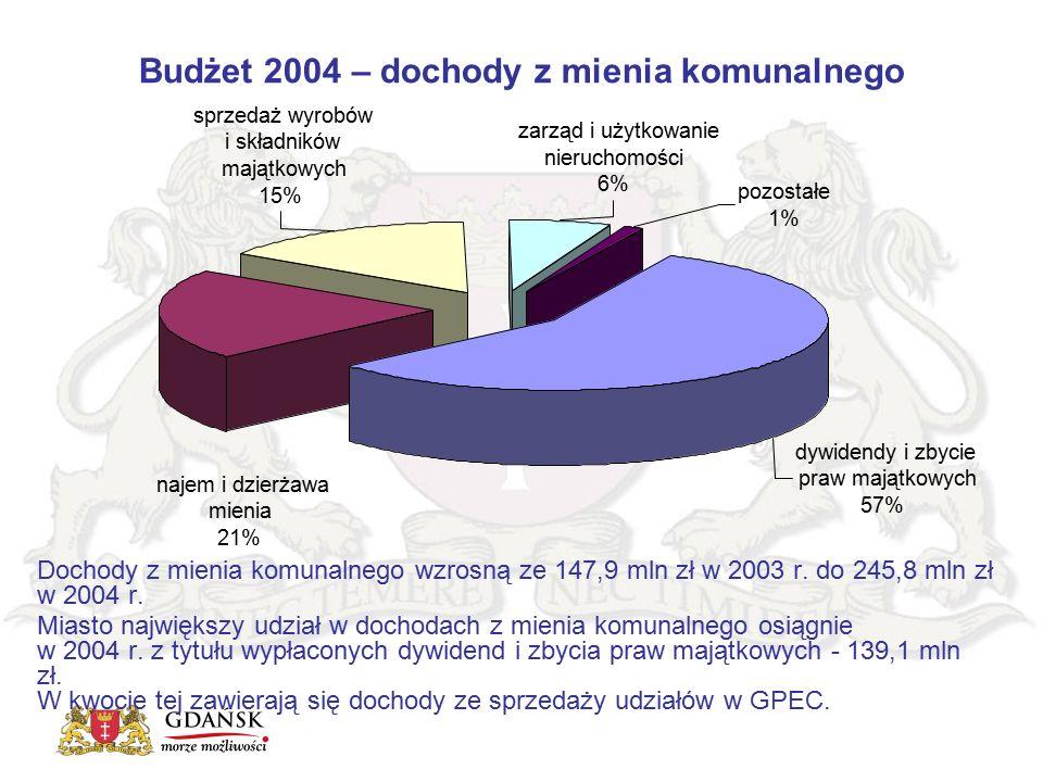 Budżet 2004 – dochody z mienia komunalnego Dochody z mienia komunalnego wzrosną ze 147,9 mln zł w 2003 r. do 245,8 mln zł w 2004 r. Miasto największy