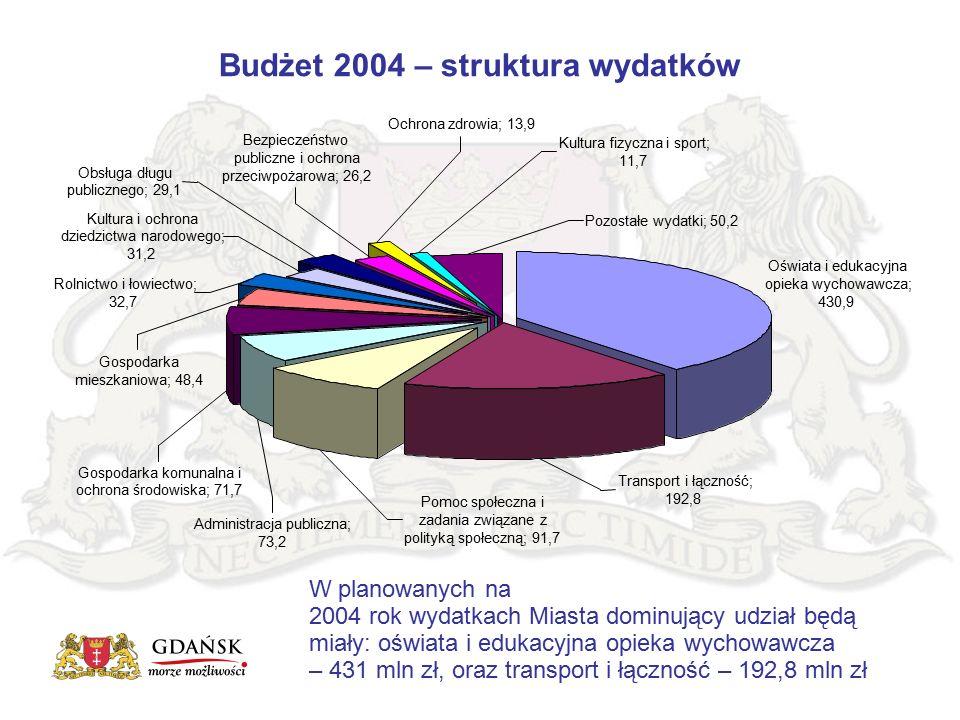 Budżet 2004 – struktura wydatków W planowanych na 2004 rok wydatkach Miasta dominujący udział będą miały: oświata i edukacyjna opieka wychowawcza – 431 mln zł, oraz transport i łączność – 192,8 mln zł Oświata i edukacyjna opieka wychowawcza; 430,9 Ochrona zdrowia; 13,9 Kultura i ochrona dziedzictwa narodowego; 31,2 Transport i łączność; 192,8 Administracja publiczna; 73,2 Pomoc społeczna i zadania związane z polityką społeczną; 91,7 Gospodarka komunalna i ochrona środowiska; 71,7 Gospodarka mieszkaniowa; 48,4 Rolnictwo i łowiectwo; 32,7 Obsługa długu publicznego; 29,1 Bezpieczeństwo publiczne i ochrona przeciwpożarowa; 26,2 Kultura fizyczna i sport; 11,7 Pozostałe wydatki; 50,2