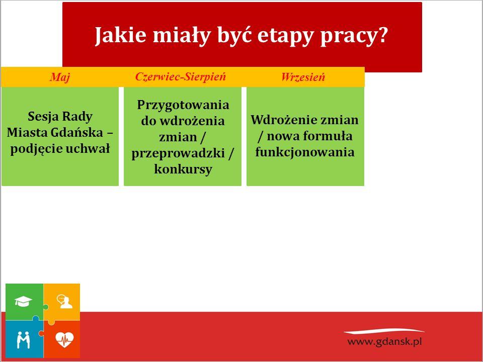 Sesja Rady Miasta Gdańska – podjęcie uchwał Jakie miały być etapy pracy? Przygotowania do wdrożenia zmian / przeprowadzki / konkursy Wdrożenie zmian /