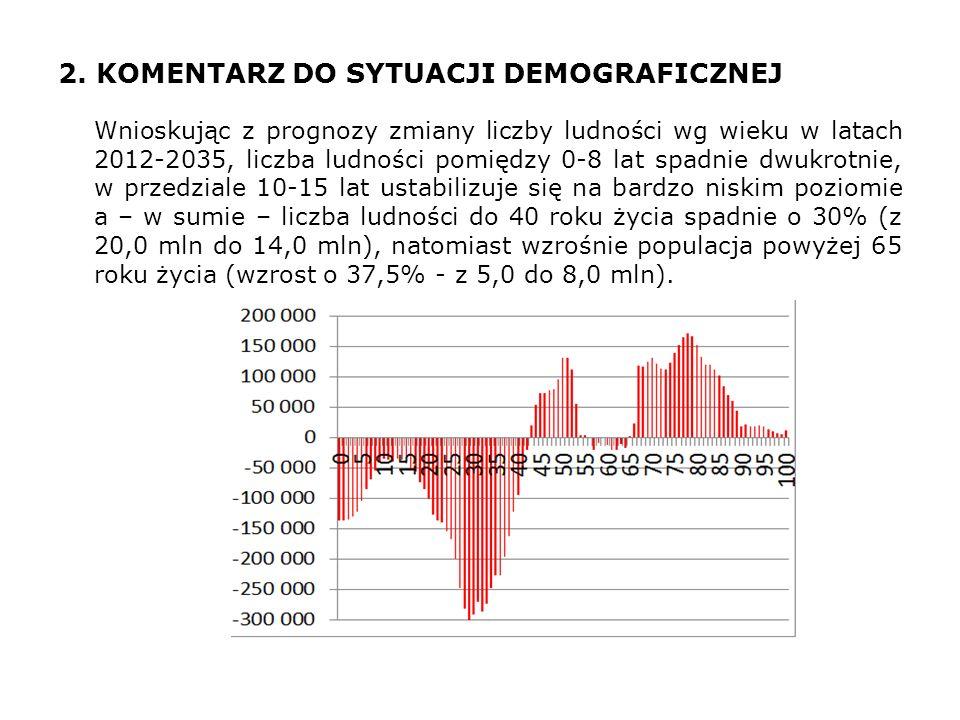 2. KOMENTARZ DO SYTUACJI DEMOGRAFICZNEJ Wnioskując z prognozy zmiany liczby ludności wg wieku w latach 2012-2035, liczba ludności pomiędzy 0-8 lat spa