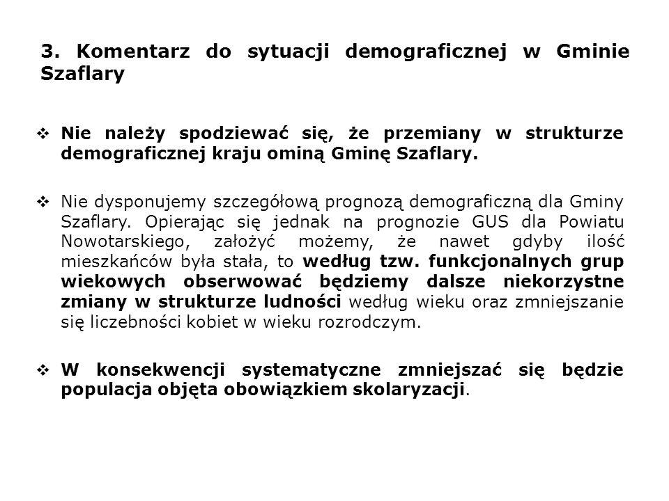 3. Komentarz do sytuacji demograficznej w Gminie Szaflary  Nie należy spodziewać się, że przemiany w strukturze demograficznej kraju ominą Gminę Szaf