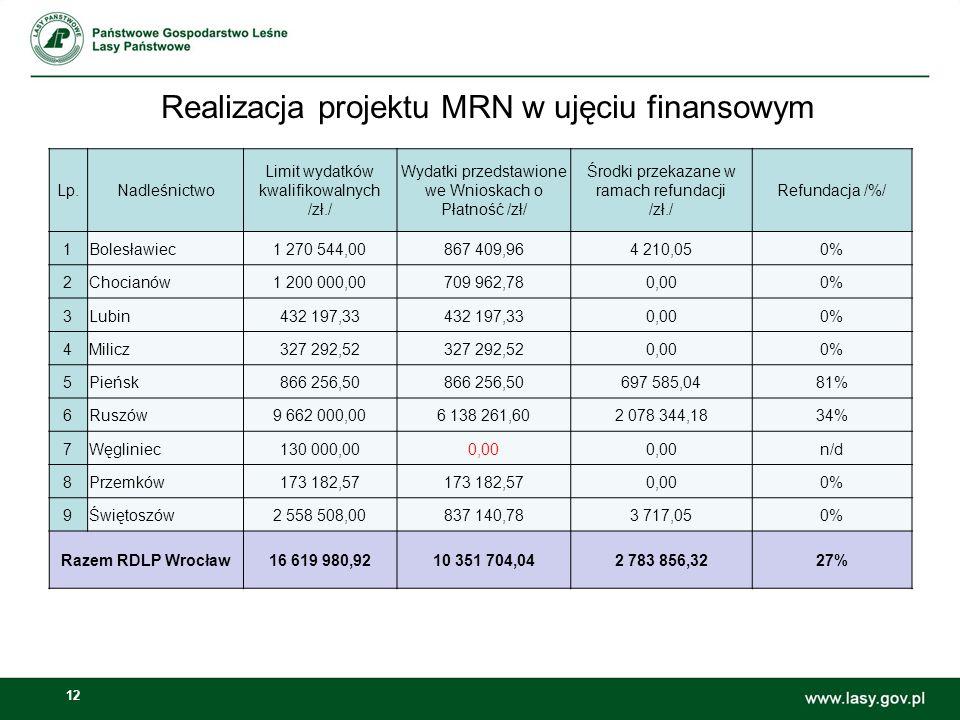 12 Realizacja projektu MRN w ujęciu finansowym Lp.Nadleśnictwo Limit wydatków kwalifikowalnych /zł./ Wydatki przedstawione we Wnioskach o Płatność /zł/ Środki przekazane w ramach refundacji /zł./ Refundacja /%/ 1Bolesławiec1 270 544,00867 409,964 210,050% 2Chocianów1 200 000,00709 962,780,000% 3Lubin432 197,33 0,000% 4Milicz327 292,52 0,000% 5Pieńsk866 256,50 697 585,0481% 6Ruszów9 662 000,006 138 261,602 078 344,1834% 7Węgliniec130 000,000,00 n/d 8Przemków173 182,57 0,000% 9Świętoszów2 558 508,00837 140,783 717,050% Razem RDLP Wrocław16 619 980,9210 351 704,042 783 856,3227%