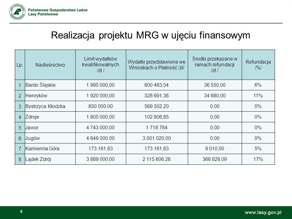 4 Realizacja projektu MRG w ujęciu finansowym Lp.Nadleśnictwo Limit wydatków kwalifikowalnych /zł./ Wydatki przedstawione we Wnioskach o Płatność /zł/ Środki przekazane w ramach refundacji /zł./ Refundacja /%/ 1Bardo Śląskie1 995 000,00600 463,5436 550,006% 2Henryków1 920 000,00328 691,3834 680,0011% 3Bystrzyca Kłodzka850 000,00569 502,200,000% 4Zdroje1 805 000,00102 806,850,000% 5Jawor4 743 000,001 718 7840,000% 6Jugów4 649 000,003 001 020,000,000% 7Kamienna Góra173 161,63 9 010,005% 8Lądek Zdrój3 889 000,002 115 606,28368 828,0917%