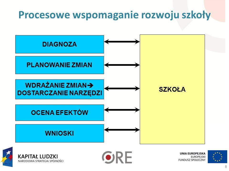 Pilotaż nowego systemu Projekty powiatowe, Działanie 3.5 Nowa Rola Placówki Doskonalenia 19