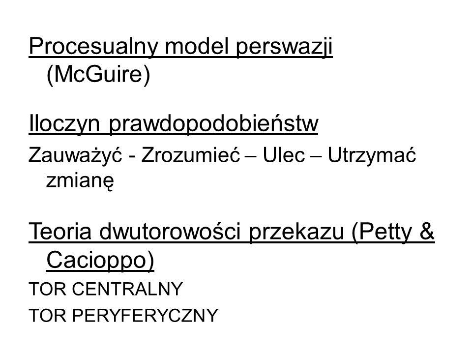 Procesualny model perswazji (McGuire) Iloczyn prawdopodobieństw Zauważyć - Zrozumieć – Ulec – Utrzymać zmianę Teoria dwutorowości przekazu (Petty & Cacioppo) TOR CENTRALNY TOR PERYFERYCZNY