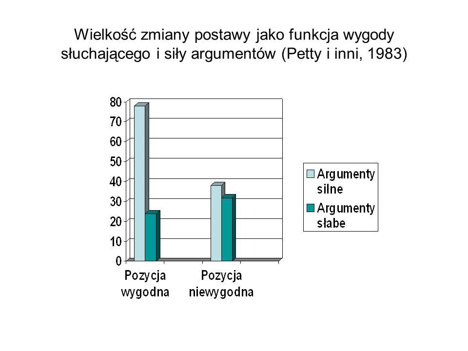 Wielkość zmiany postawy jako funkcja wygody słuchającego i siły argumentów (Petty i inni, 1983)
