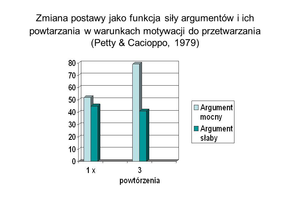 Zmiana postawy jako funkcja siły argumentów i ich powtarzania w warunkach motywacji do przetwarzania (Petty & Cacioppo, 1979)