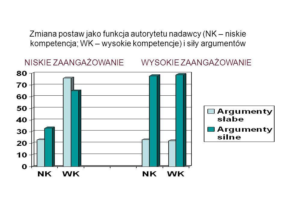 Zmiana postaw jako funkcja autorytetu nadawcy (NK – niskie kompetencja; WK – wysokie kompetencje) i siły argumentów NISKIE ZAANGAŻOWANIE WYSOKIE ZAANGAŻOWANIE