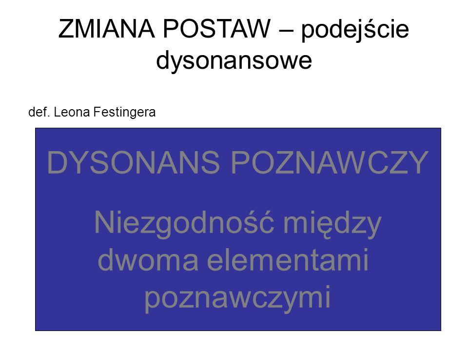 ZMIANA POSTAW – podejście dysonansowe def. Leona Festingera DYSONANS POZNAWCZY Niezgodność między dwoma elementami poznawczymi