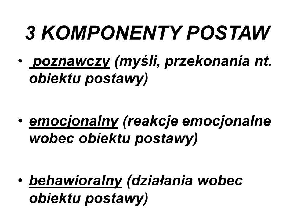 3 KOMPONENTY POSTAW poznawczy (myśli, przekonania nt. obiektu postawy) emocjonalny (reakcje emocjonalne wobec obiektu postawy) behawioralny (działania