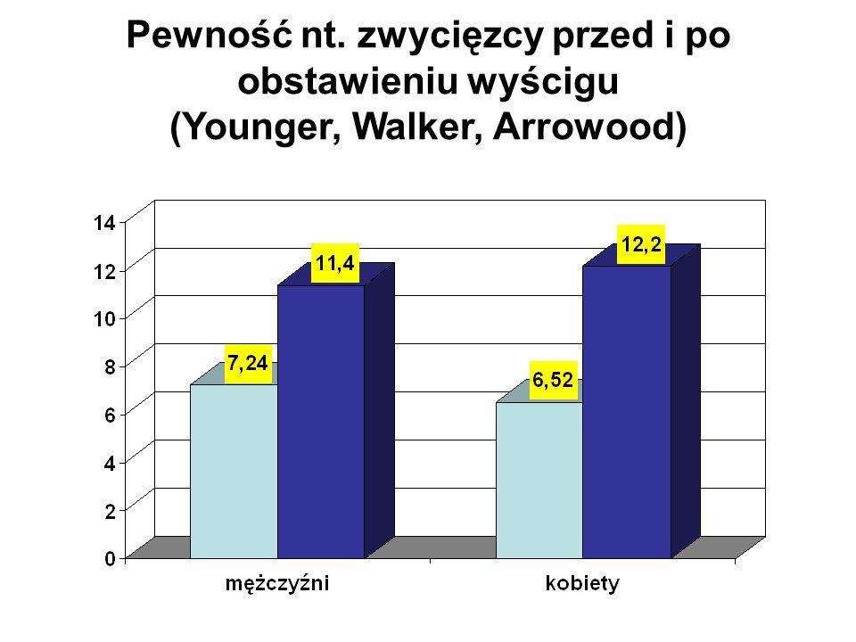 Pewność nt. zwycięzcy przed i po obstawieniu wyścigu (Younger, Walker, Arrowood)