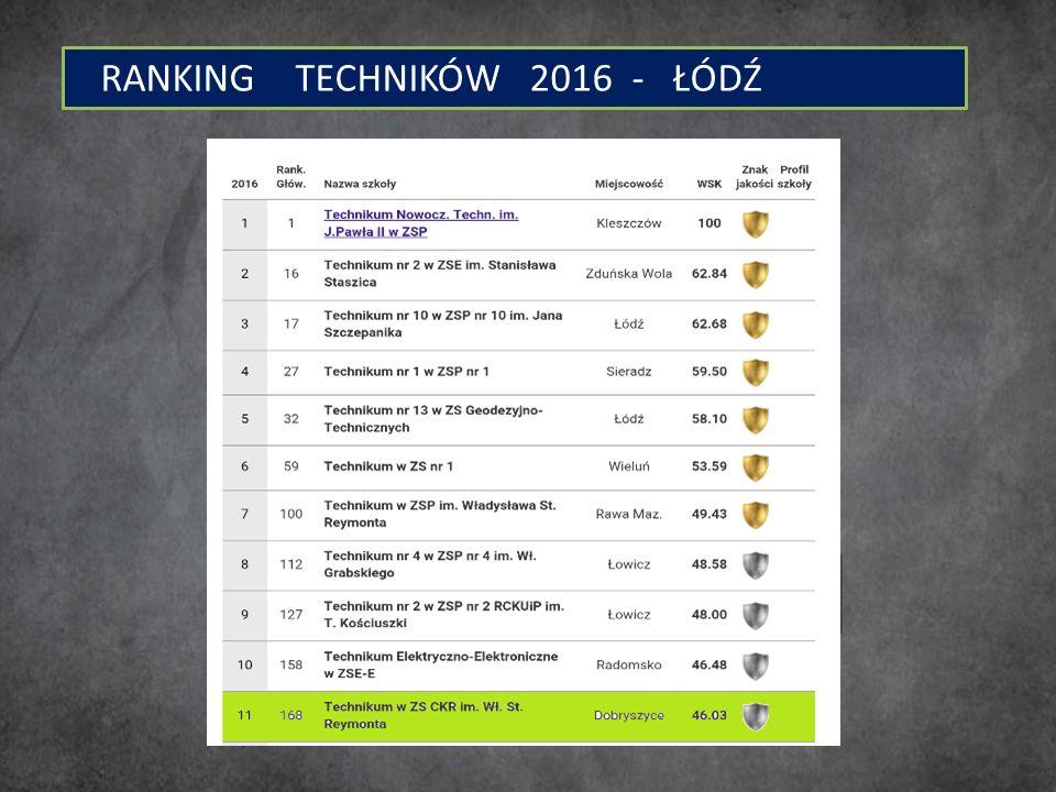 RANKING TECHNIKÓW 2016 - ŁÓDŹ
