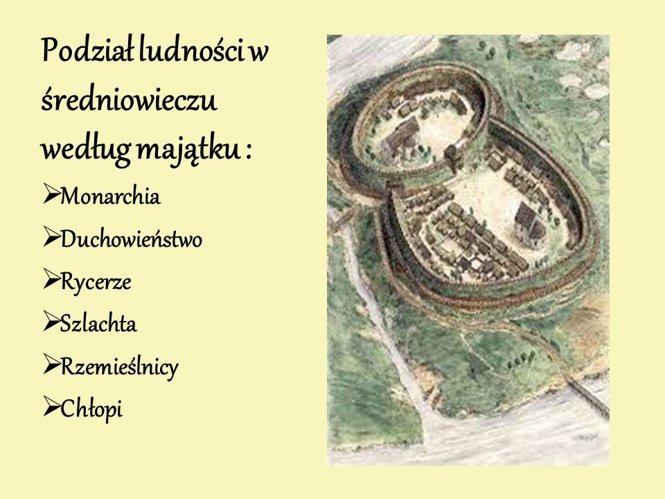 Podział ludności w średniowieczu według majątku :  Monarchia  Duchowieństwo  Rycerze  Szlachta  Rzemieślnicy  Chłopi
