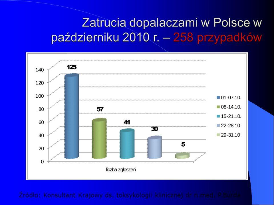 Źródło: Konsultant Krajowy ds. toksykologii klinicznej dr n.med. P.Burda