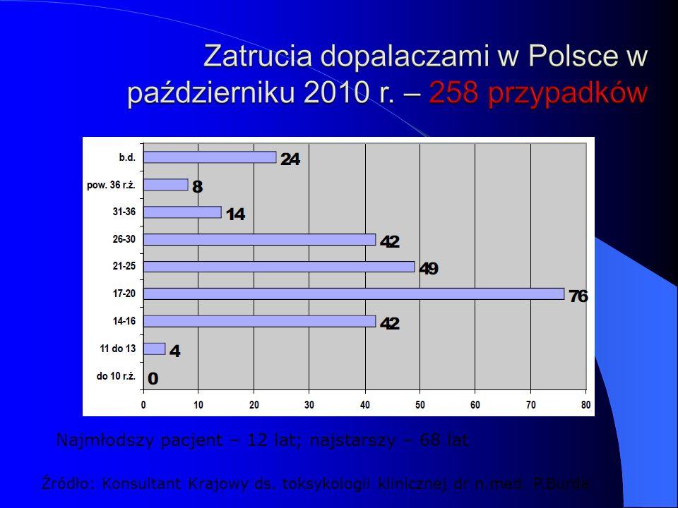 Najmłodszy pacjent – 12 lat; najstarszy – 68 lat Źródło: Konsultant Krajowy ds.