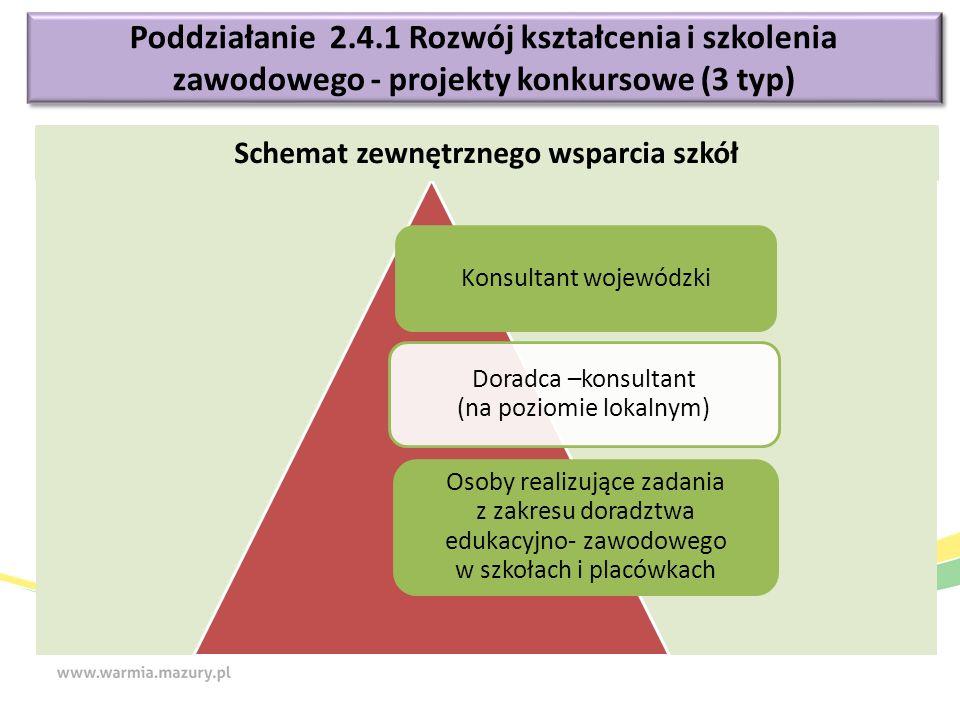 Poddziałanie 2.4.1 Rozwój kształcenia i szkolenia zawodowego - projekty konkursowe (3 typ) Konsultant wojewódzki Doradca –konsultant (na poziomie loka