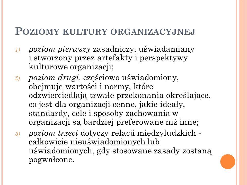 P OZIOMY KULTURY ORGANIZACYJNEJ 1) poziom pierwszy zasadniczy, uświadamiany i stworzony przez artefakty i perspektywy kulturowe organizacji; 2) poziom