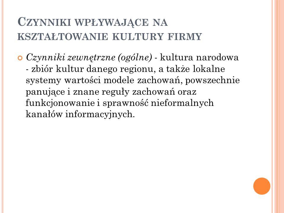 C ZYNNIKI WPŁYWAJĄCE NA KSZTAŁTOWANIE KULTURY FIRMY Czynniki zewnętrzne (ogólne) - kultura narodowa - zbiór kultur danego regionu, a także lokalne sys
