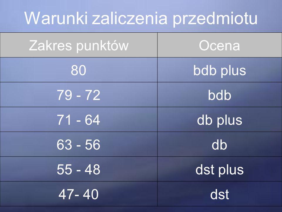 Warunki zaliczenia przedmiotu Zakres punktówOcena 80bdb plus 79 - 72bdb 71 - 64db plus 63 - 56db 55 - 48dst plus 47- 40dst