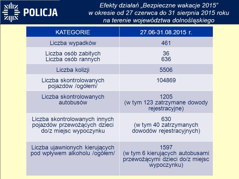KATEGORIE27.06-31.08.2015 r.