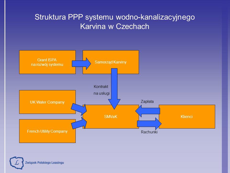 Struktura PPP systemu wodno-kanalizacyjnego Karvina w Czechach Grant ISPA na rozwój systemu Samorząd Karviny UK Water Company French Utility Company SMVaKKlienci Kontrakt na usługi Zapłata Rachunki