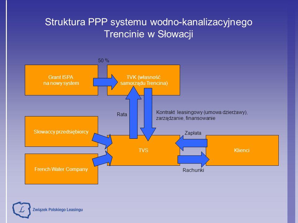 Struktura PPP systemu wodno-kanalizacyjnego Trencinie w Słowacji Grant ISPA na nowy system TVK (własność samorządu Trencina) Słowaccy przedsiębiorcy French Water Company TVSKlienci 50 % Rata Kontrakt leasingowy (umowa dzierżawy), zarządzanie, finansowanie Zapłata Rachunki