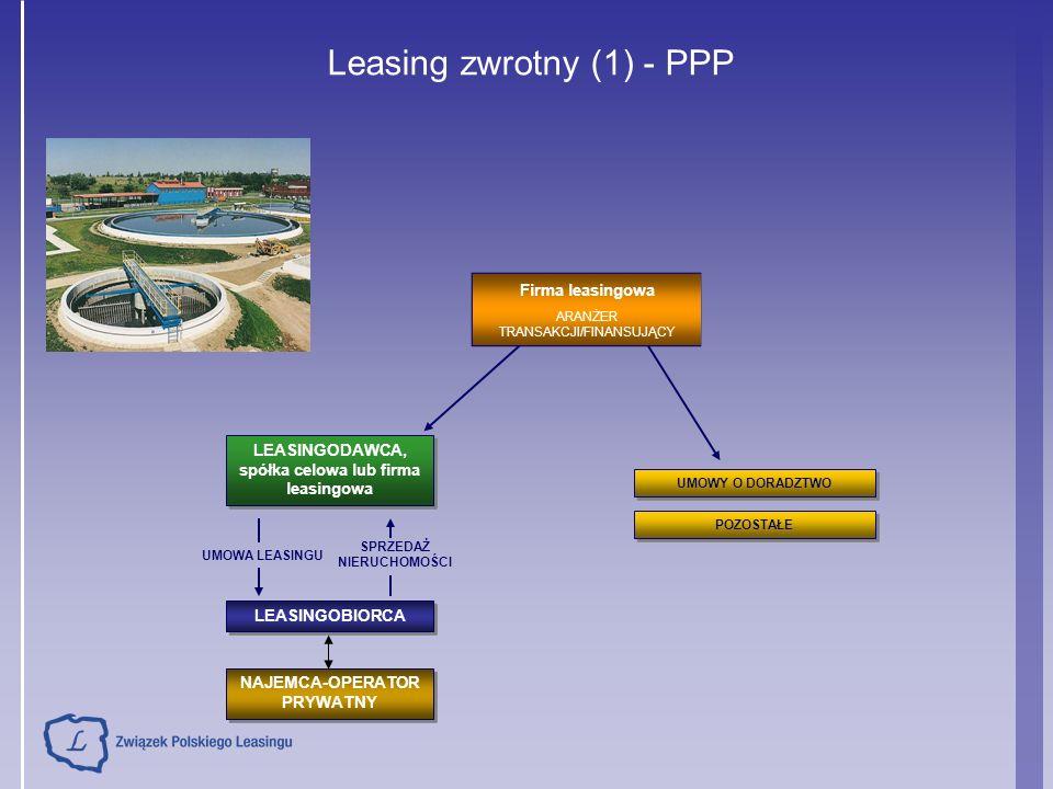 Leasing zwrotny (1) - PPP LEASINGODAWCA, spółka celowa lub firma leasingowa LEASINGOBIORCA Firma leasingowa ARANŻER TRANSAKCJI/FINANSUJĄCY POZOSTAŁE UMOWY O DORADZTWO UMOWA LEASINGU SPRZEDAŻ NIERUCHOMOŚCI NAJEMCA-OPERATOR PRYWATNY
