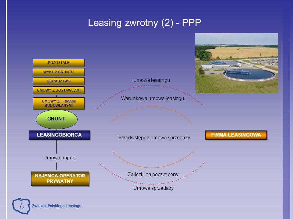 Leasing zwrotny (2) - PPP UMOWY Z FIRMAMI BUDOWLANYMI DORADZTWO WYKUP GRUNTU POZOSTAŁE LEASINGOBIORCA GRUNT FIRMA LEASINGOWA Przedwstępna umowa sprzedaży Warunkowa umowa leasingu Zaliczki na poczet ceny Umowa sprzedaży Umowa leasingu Umowa najmu NAJEMCA-OPERATOR PRYWATNY UMOWY Z DOSTAWCAMI