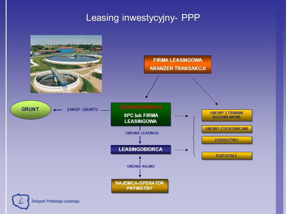 Leasing inwestycyjny- PPP ZAKUP GRUNTU FIRMA LEASINGOWA ARANŻER TRANSAKCJI LEASINGODAWCA SPC lub FIRMA LEASINGOWA LEASINGODAWCA SPC lub FIRMA LEASINGOWA LEASINGOBIORCA UMOWA LEASINGU UMOWA NAJMU GRUNT UMOWY Z FIRMAMI BUDOWLANYMI DORADZTWO UMOWY Z DOSTAWCAMI POZOSTAŁE NAJEMCA-OPERATOR PRYWATNY