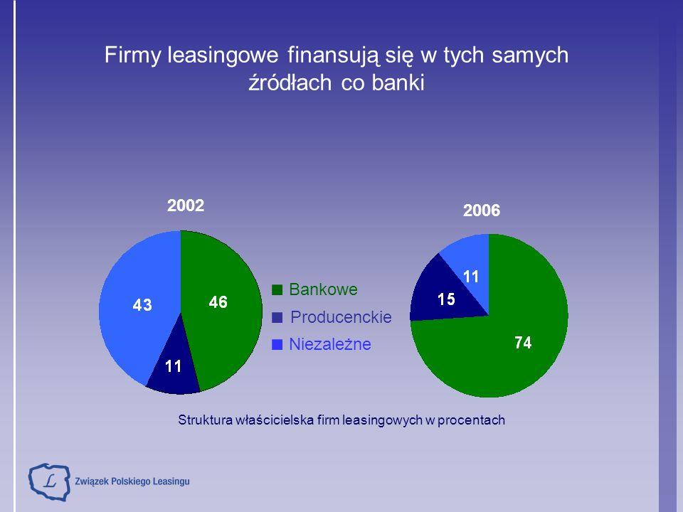 2002 2006 Struktura właścicielska firm leasingowych w procentach ■ Bankowe ■ Producenckie ■ Niezależne Firmy leasingowe finansują się w tych samych źródłach co banki