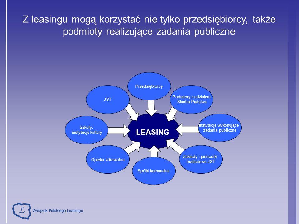 LEASING Szkoły, instytucje kultury JST Spółki komunalne Zakłady i jednostki budżetowe JST Instytucje wykonujące zadania publiczne Podmioty z udziałem Skarbu Państwa Opieka zdrowotna Przedsiębiorcy Z leasingu mogą korzystać nie tylko przedsiębiorcy, także podmioty realizujące zadania publiczne