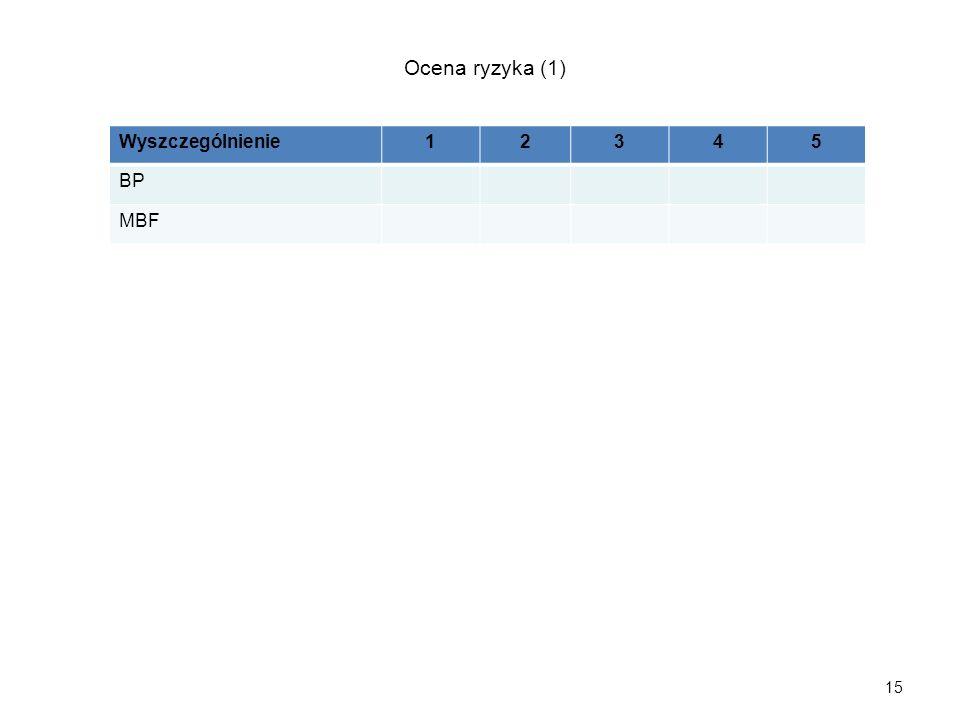 15 Wyszczególnienie12345 BP MBF Ocena ryzyka (1)
