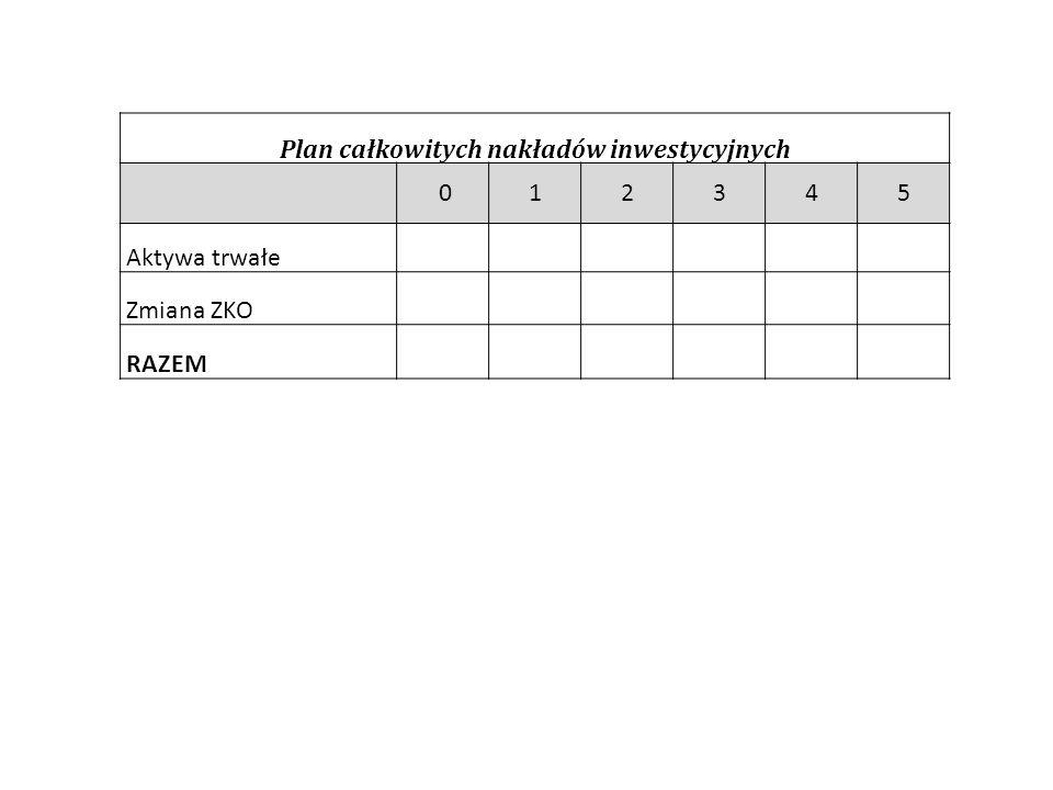 Plan całkowitych nakładów inwestycyjnych 012345 Aktywa trwałe Zmiana ZKO RAZEM