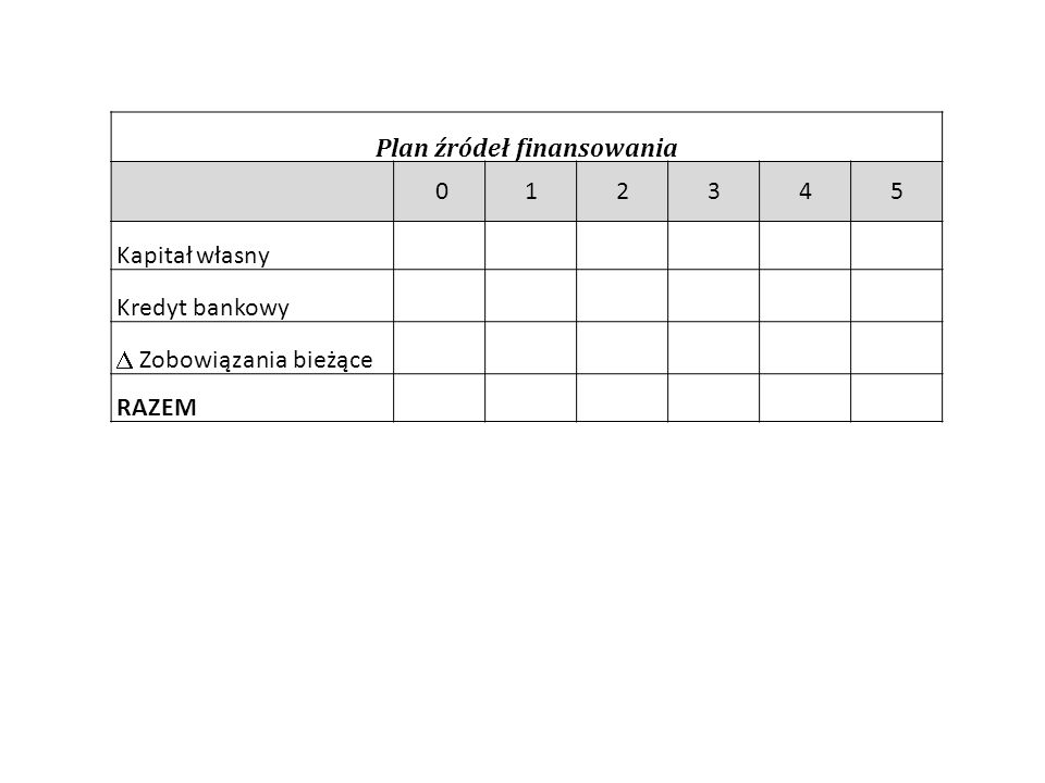 Plan źródeł finansowania 012345 Kapitał własny Kredyt bankowy  Zobowiązania bieżące RAZEM