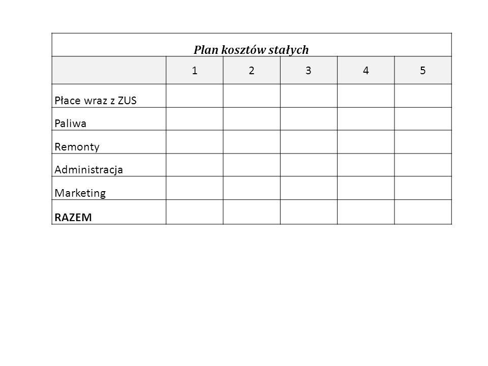 Plan kosztów stałych 12345 Płace wraz z ZUS Paliwa Remonty Administracja Marketing RAZEM