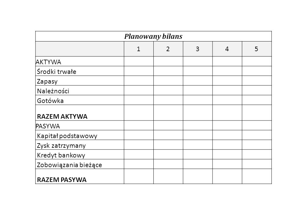 Planowany bilans 12345 AKTYWA Środki trwałe Zapasy Należności Gotówka RAZEM AKTYWA PASYWA Kapitał podstawowy Zysk zatrzymany Kredyt bankowy Zobowiązania bieżące RAZEM PASYWA