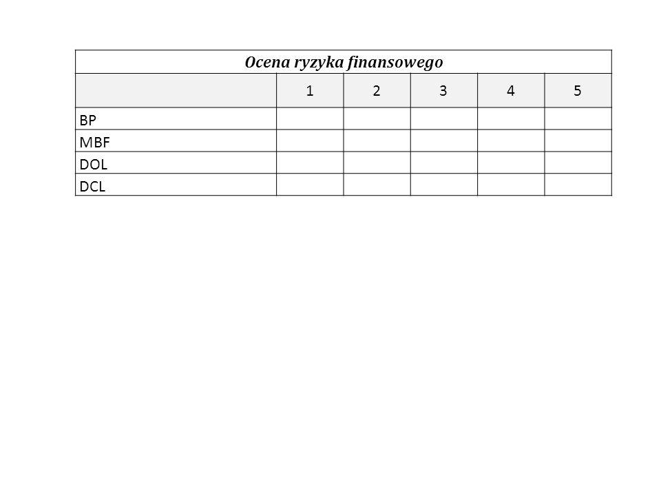 Ocena ryzyka finansowego 12345 BP MBF DOL DCL