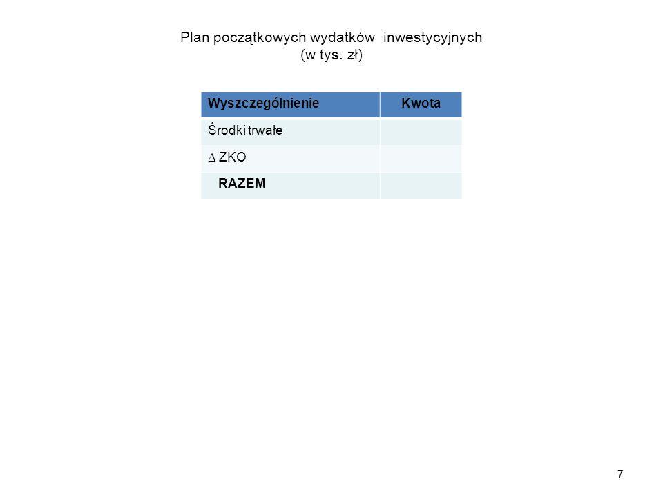 7 WyszczególnienieKwota Środki trwałe  ZKO RAZEM Plan początkowych wydatków inwestycyjnych (w tys.
