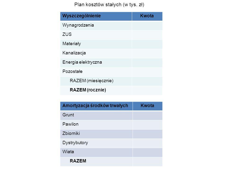 WyszczególnienieKwota Wynagrodzenia ZUS Materiały Kanalizacja Energia elektryczna Pozostałe RAZEM (miesięcznie) RAZEM (rocznie) Plan kosztów stałych (w tys.