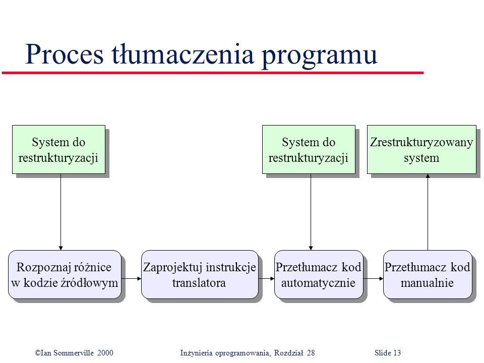 ©Ian Sommerville 2000 Inżynieria oprogramowania, Rozdział 28Slide 13 Proces tłumaczenia programu Przetłumacz kod manualnie Przetłumacz kod manualnie Z