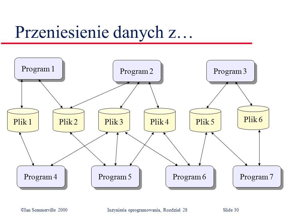 ©Ian Sommerville 2000 Inżynieria oprogramowania, Rozdział 28Slide 30 Przeniesienie danych z… Program 4 Program 5 Program 6 Program 7 Program 3 Program 2 Program 1 Plik 5Plik 4Plik 3Plik 2 Plik 6 Plik 1