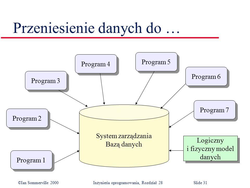 ©Ian Sommerville 2000 Inżynieria oprogramowania, Rozdział 28Slide 31 Przeniesienie danych do … Program 2 Program 3 Program 4 Program 5 Program 6 Program 7 Program 1 System zarządzania Bazą danych Logiczny i fizyczny model danych Logiczny i fizyczny model danych